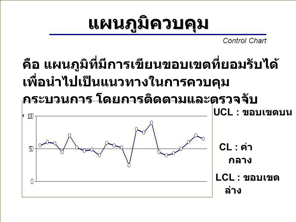 แผนภูมิควบคุม Control Chart.