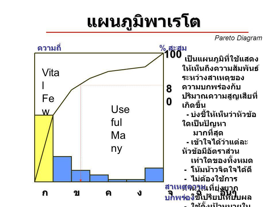 แผนภูมิพาเรโต 100 Vital Few 80 Useful Many