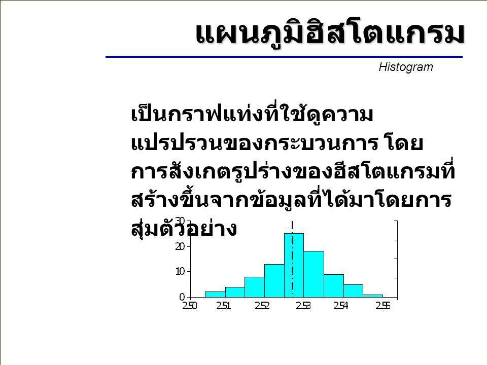 แผนภูมิฮิสโตแกรม Histogram.