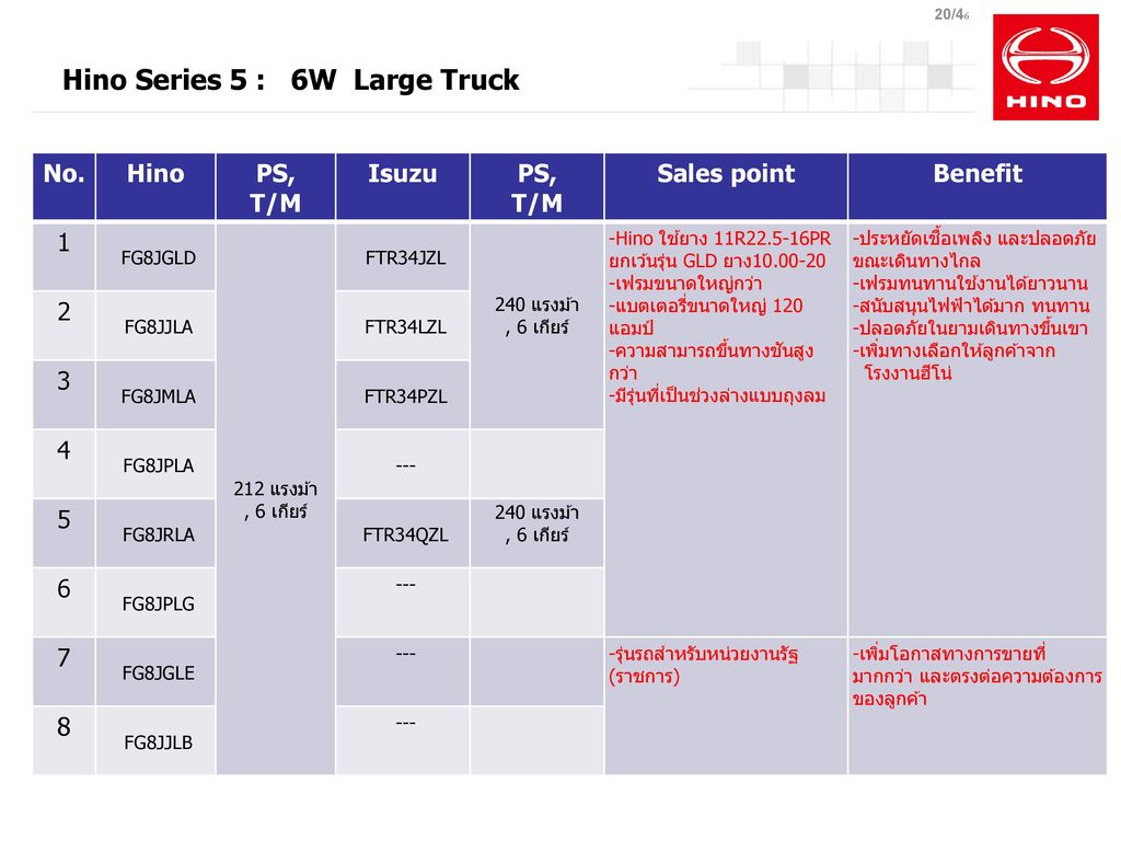 Hino Series 5 : 6W Large Truck