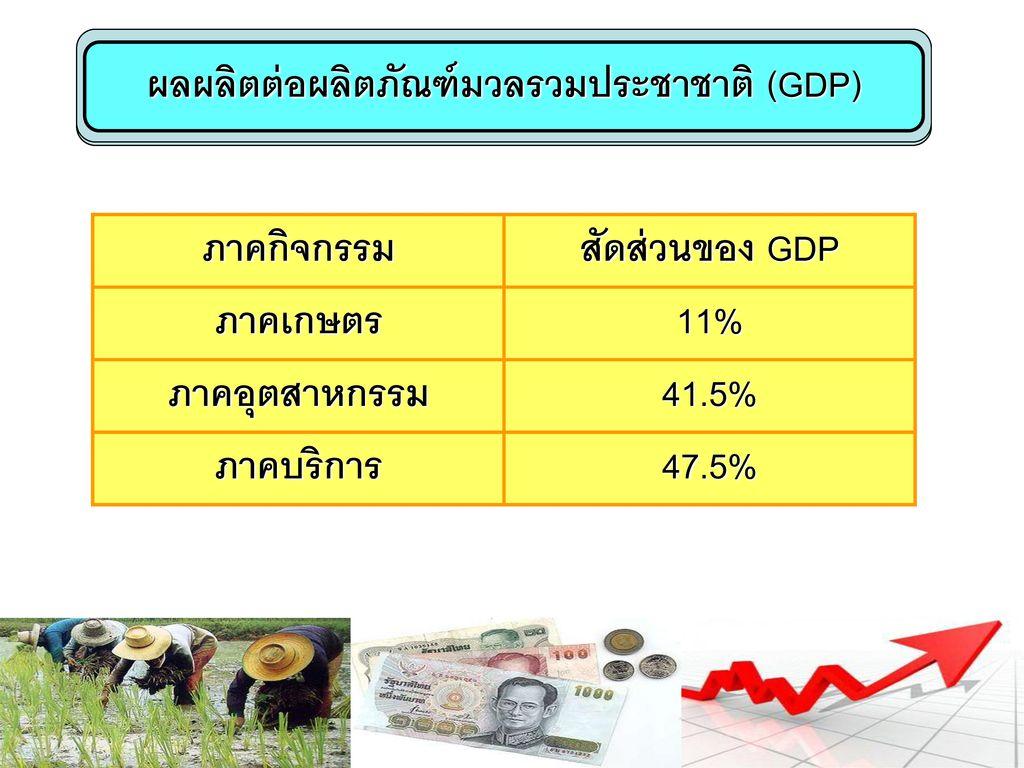 ผลผลิตต่อผลิตภัณฑ์มวลรวมประชาชาติ (GDP)