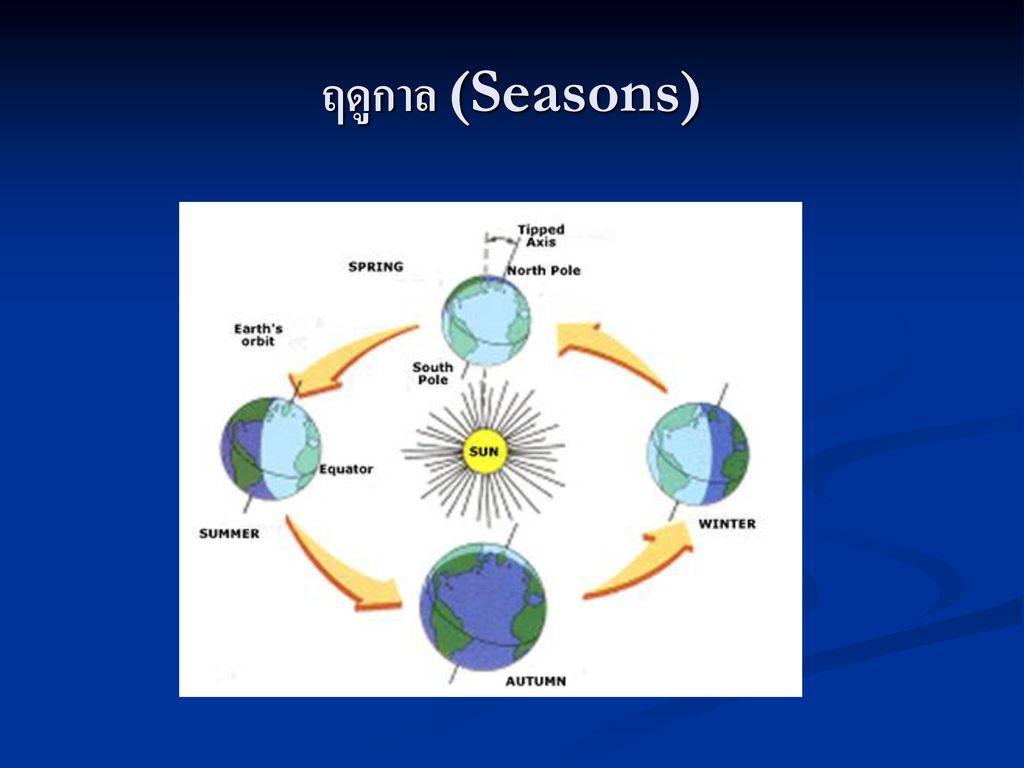 ฤดูกาล (Seasons)
