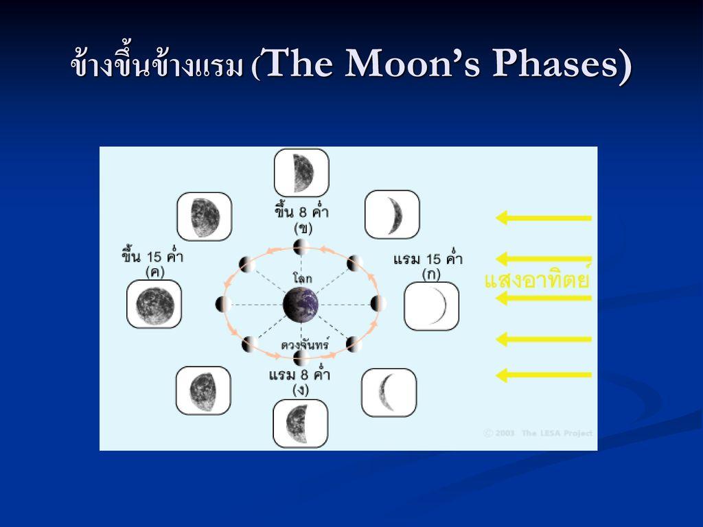 ข้างขึ้นข้างแรม (The Moon's Phases)