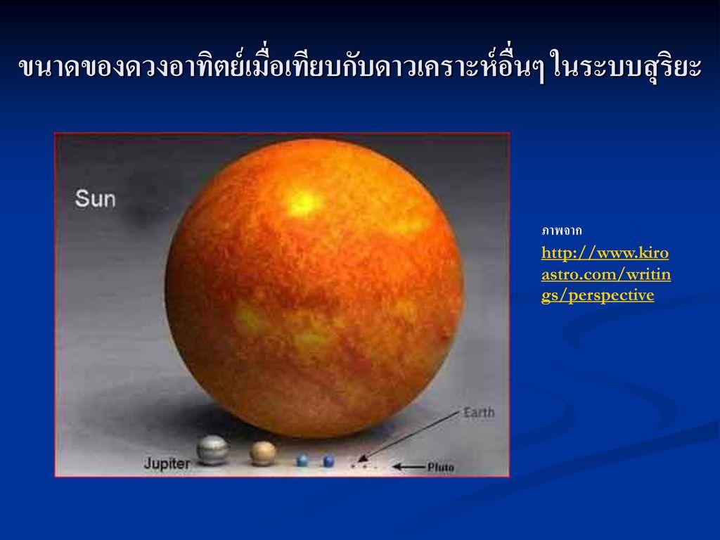 ขนาดของดวงอาทิตย์เมื่อเทียบกับดาวเคราะห์อื่นๆ ในระบบสุริยะ