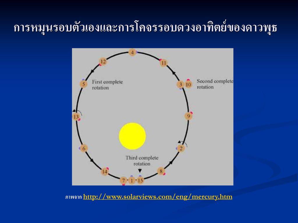 การหมุนรอบตัวเองและการโคจรรอบดวงอาทิตย์ของดาวพุธ