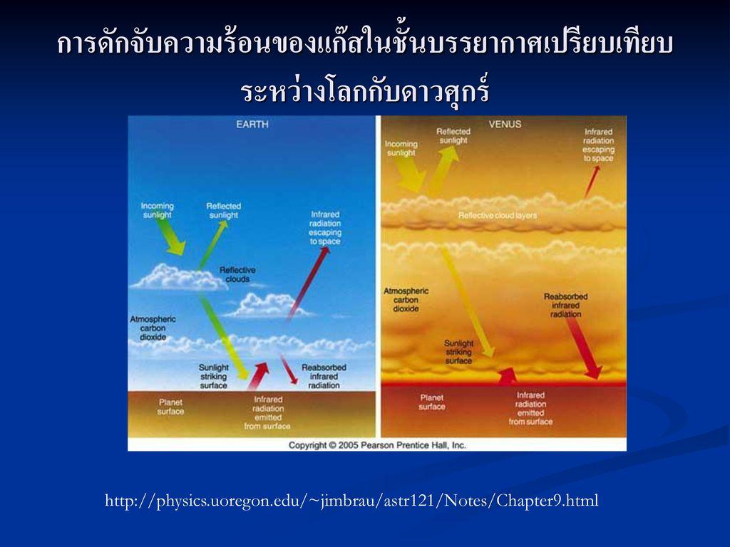 การดักจับความร้อนของแก๊สในชั้นบรรยากาศเปรียบเทียบระหว่างโลกกับดาวศุกร์
