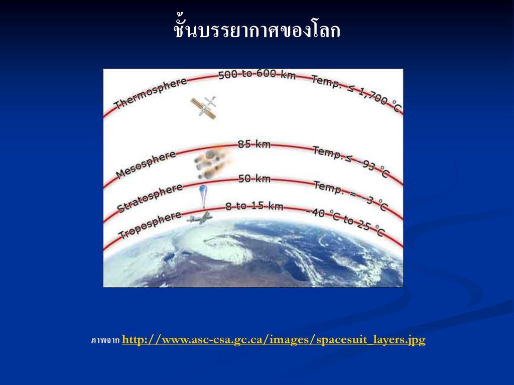 ชั้นบรรยากาศของโลก ภาพจาก http://www.asc-csa.gc.ca/images/spacesuit_layers.jpg