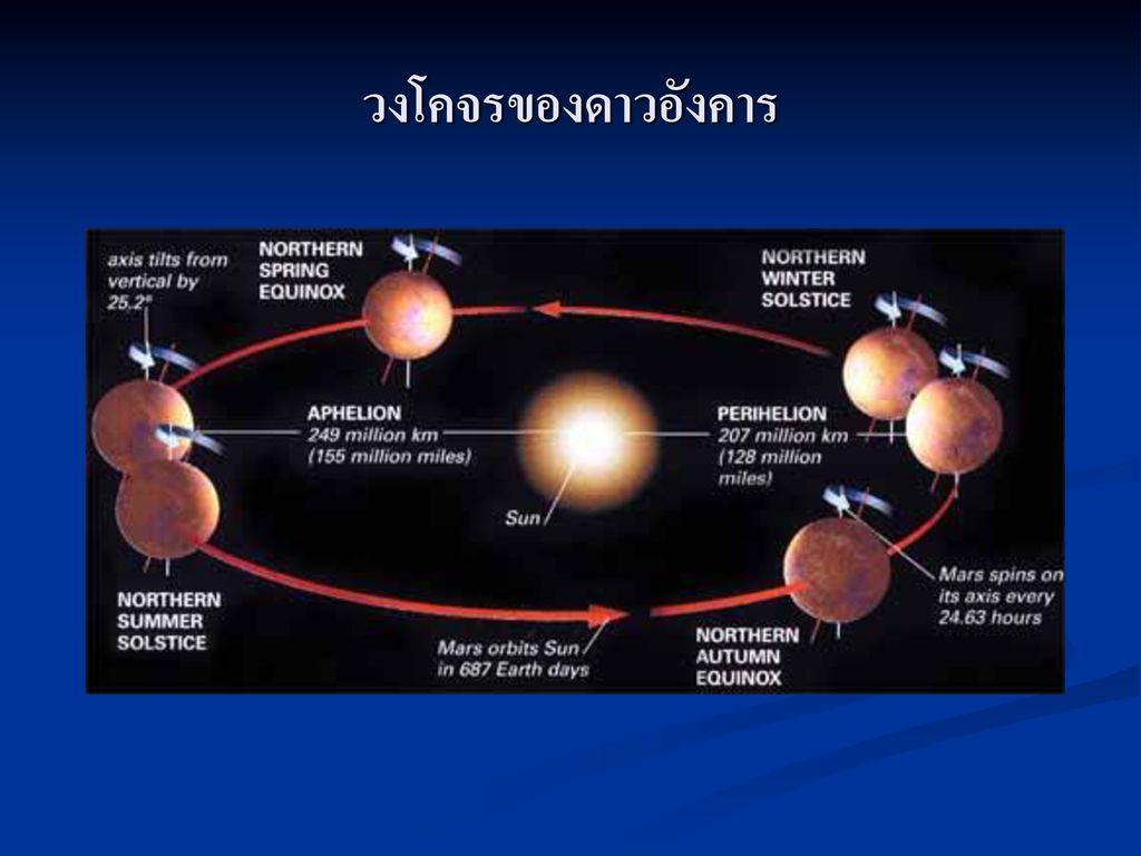 วงโคจรของดาวอังคาร