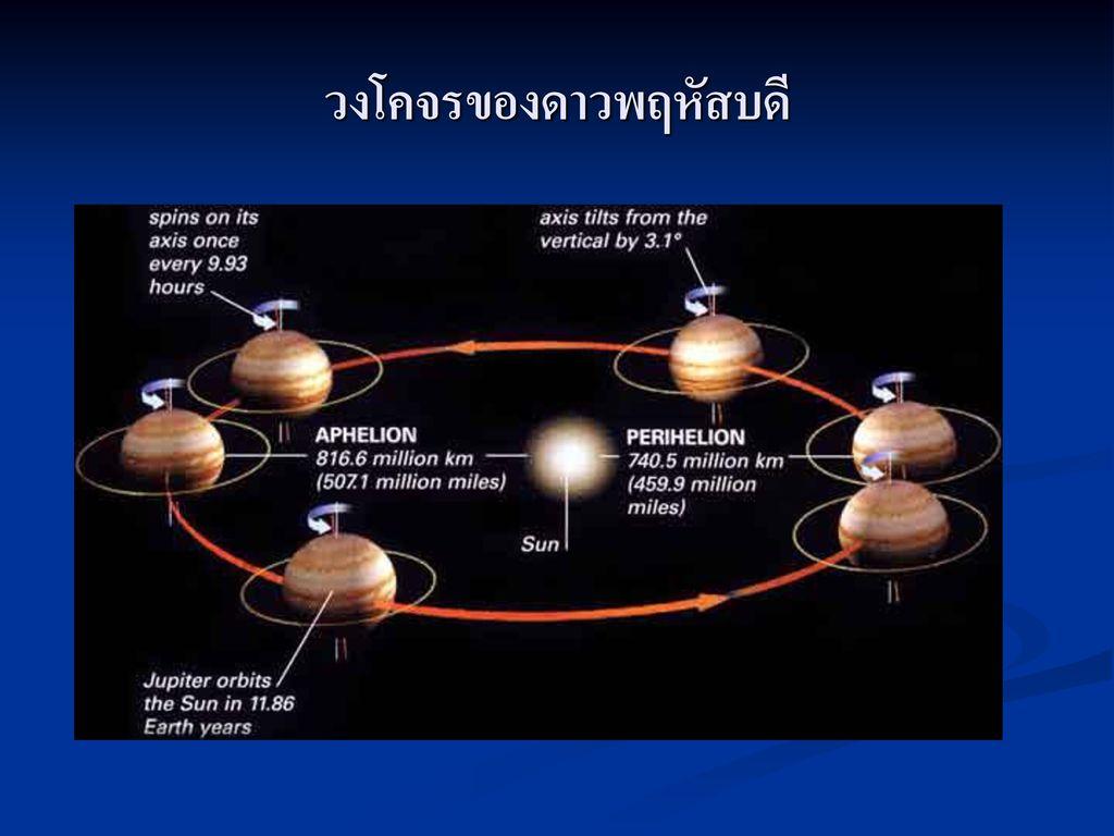 วงโคจรของดาวพฤหัสบดี