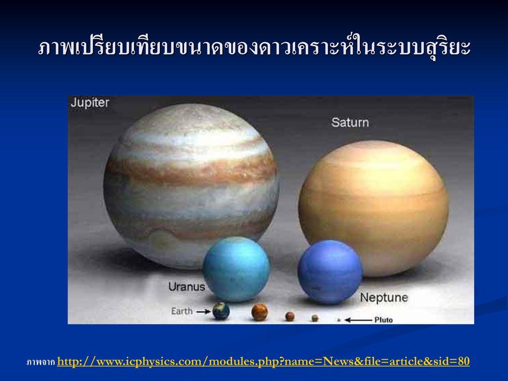 ภาพเปรียบเทียบขนาดของดาวเคราะห์ในระบบสุริยะ