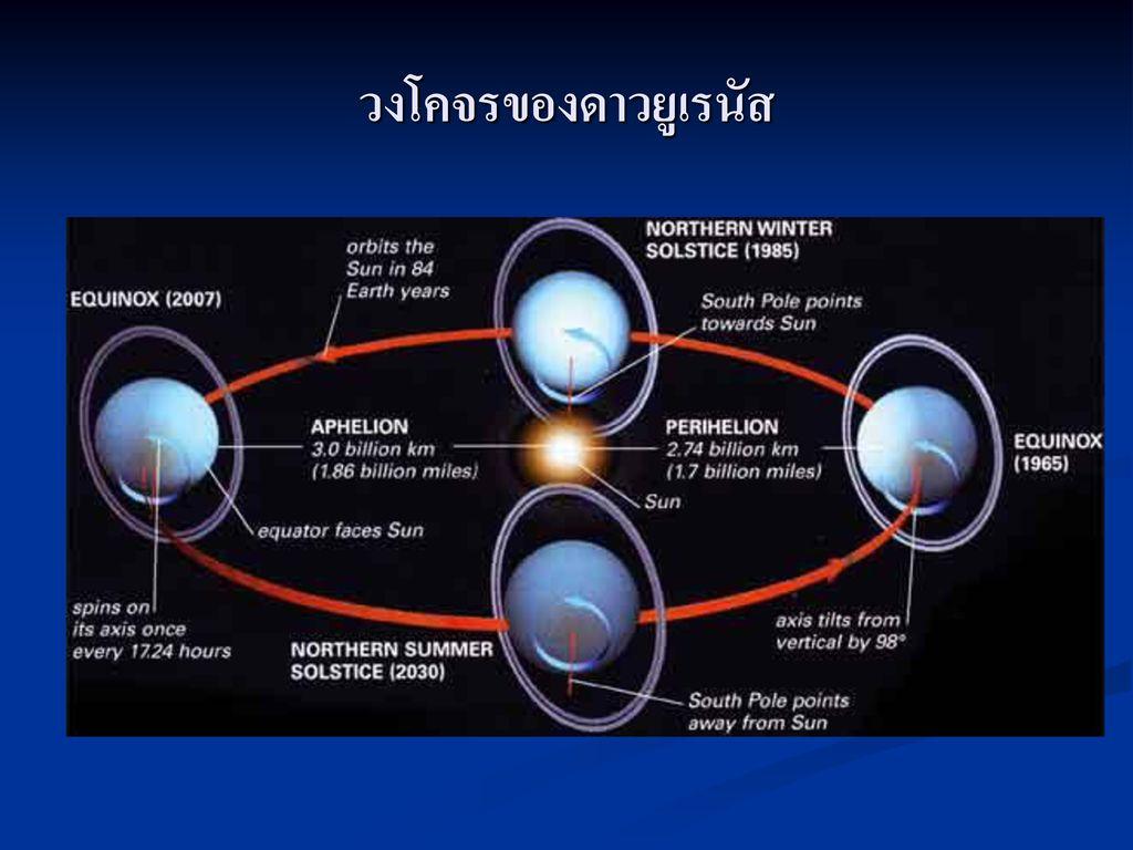 วงโคจรของดาวยูเรนัส