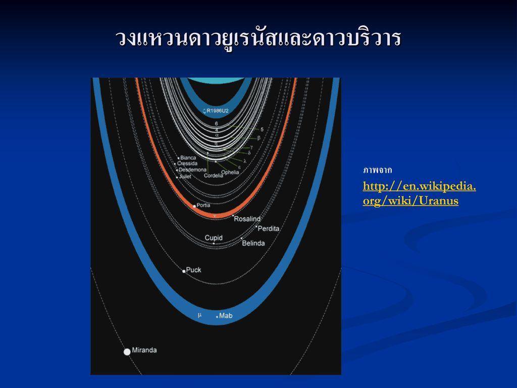 วงแหวนดาวยูเรนัสและดาวบริวาร
