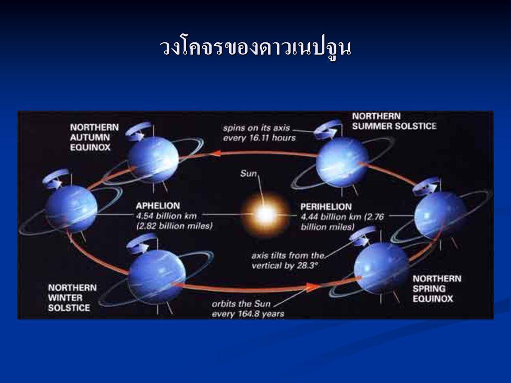 วงโคจรของดาวเนปจูน