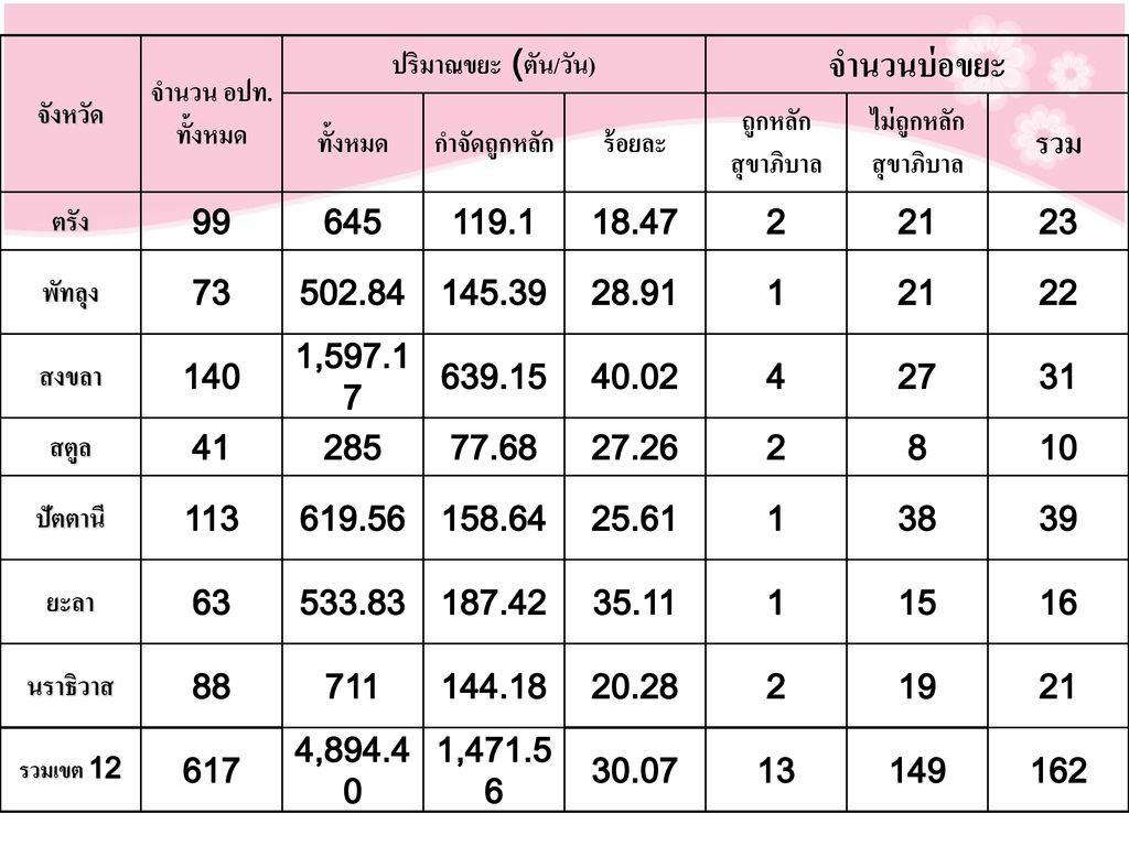 จำนวนบ่อขยะ รวม จังหวัด จำนวน อปท. ทั้งหมด ปริมาณขยะ (ตัน/วัน) ทั้งหมด