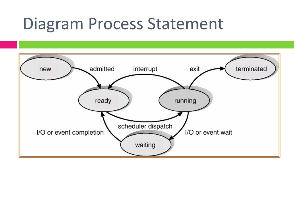 Diagram Process Statement