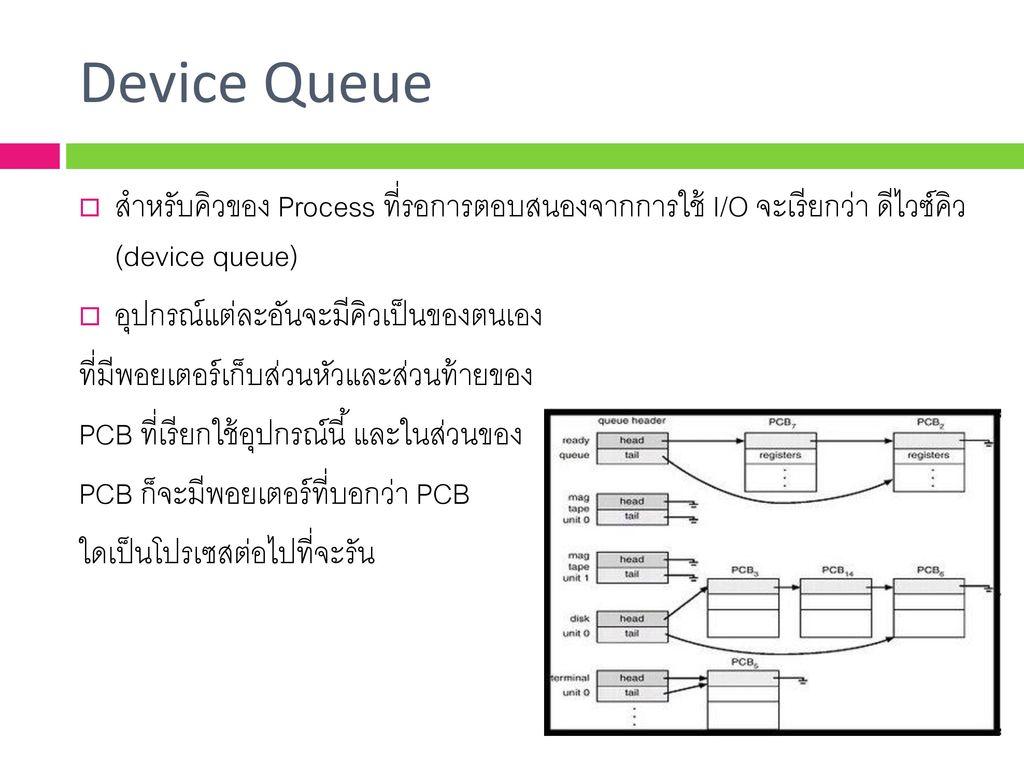 Device Queue สำหรับคิวของ Process ที่รอการตอบสนองจากการใช้ I/O จะเรียกว่า ดีไวซ์คิว (device queue)