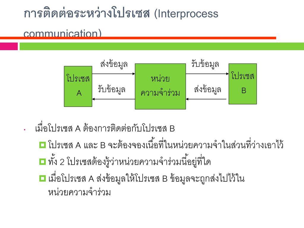 การติดต่อระหว่างโปรเซส (Interprocess communication)