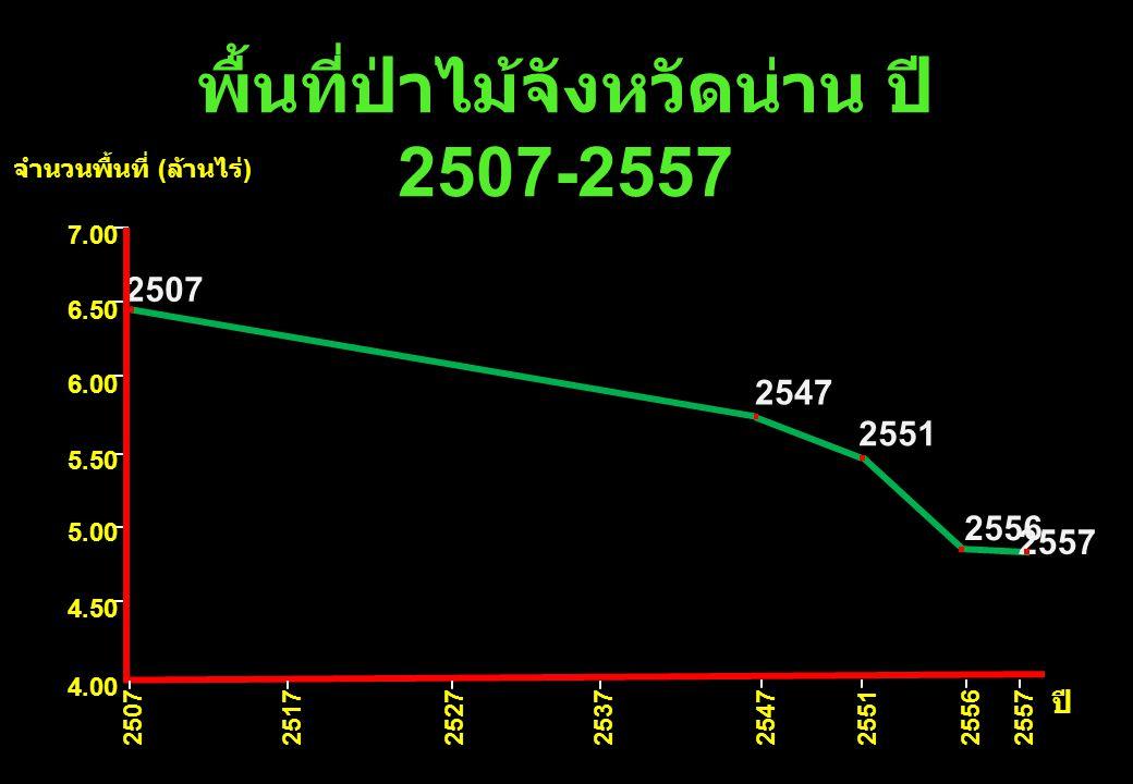 พื้นที่ป่าไม้จังหวัดน่าน ปี 2507-2557 จำนวนพื้นที่ (ล้านไร่)