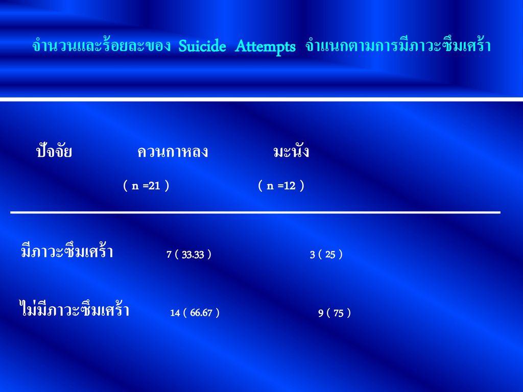 จำนวนและร้อยละของ Suicide Attempts จำแนกตามการมีภาวะซึมเศร้า