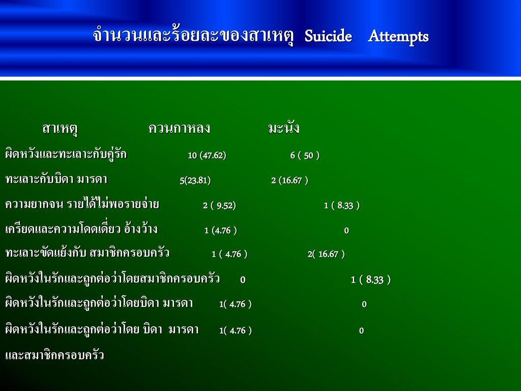 จำนวนและร้อยละของสาเหตุ Suicide Attempts