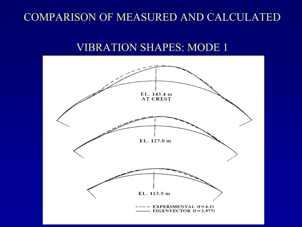 COMPARISON OF MEASURED AND CALCULATED VIBRATION SHAPES: MODE 1