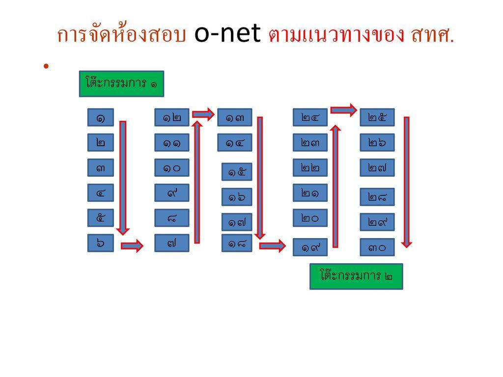 การจัดห้องสอบ o-net ตามแนวทางของ สทศ.