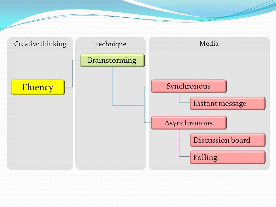 Fluency Brainstorming Synchronous Instant message Asynchronous