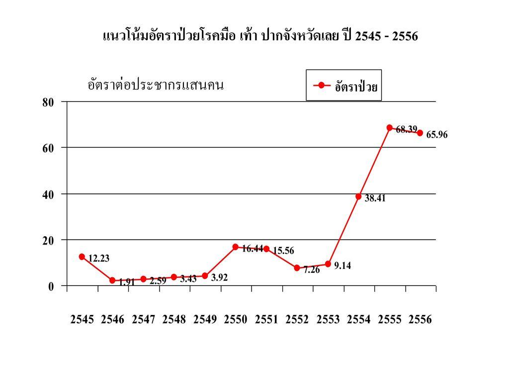 แนวโน้มอัตราป่วยโรคมือ เท้า ปากจังหวัดเลย ปี 2545 - 2556