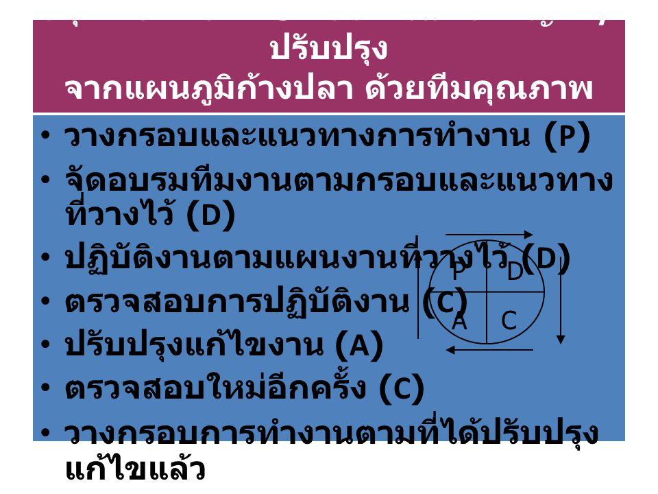 วางกรอบและแนวทางการทำงาน (P)