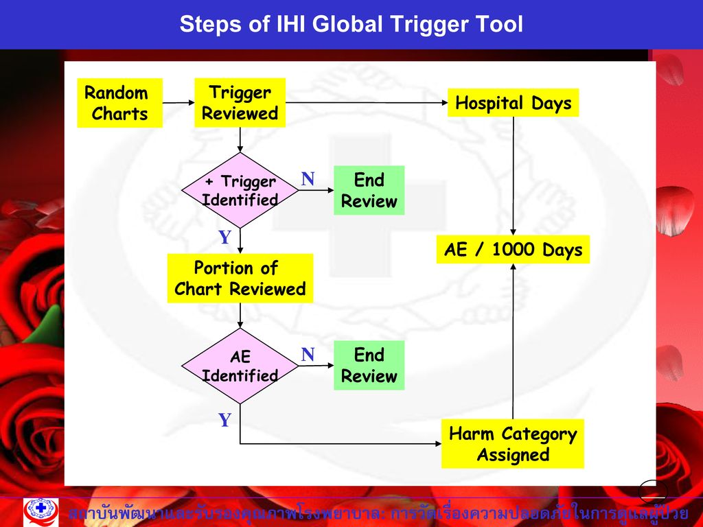 Steps of IHI Global Trigger Tool