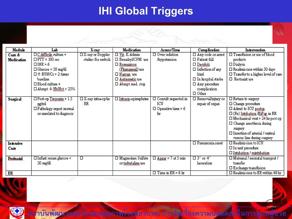 IHI Global Triggers สถาบันพัฒนาและรับรองคุณภาพโรงพยาบาล: การวัดเรื่องความปลอดภัยในการดูแลผู้ป่วย
