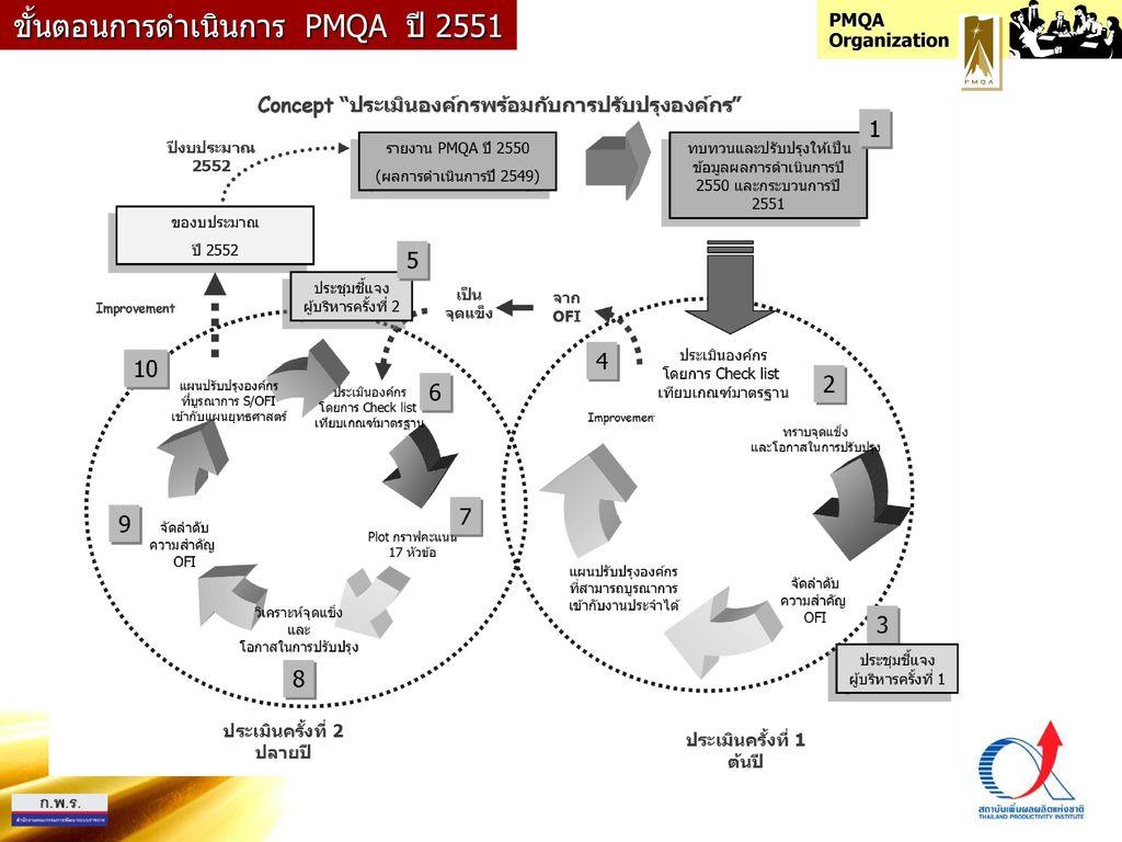 ขั้นตอนการดำเนินการ PMQA ปี 2551