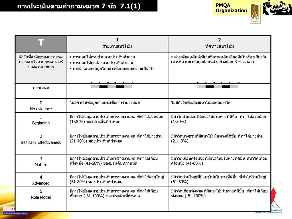 การประเมินตามคำถามหมวด 7 ข้อ 7.1(1)