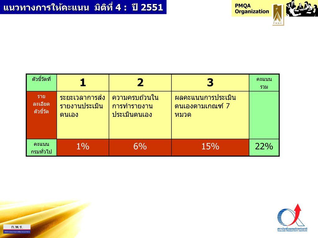 แนวทางการให้คะแนน มิติที่ 4 : ปี 2551