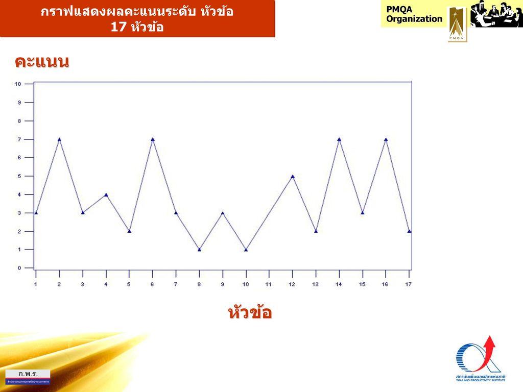 กราฟแสดงผลคะแนนระดับ หัวข้อ