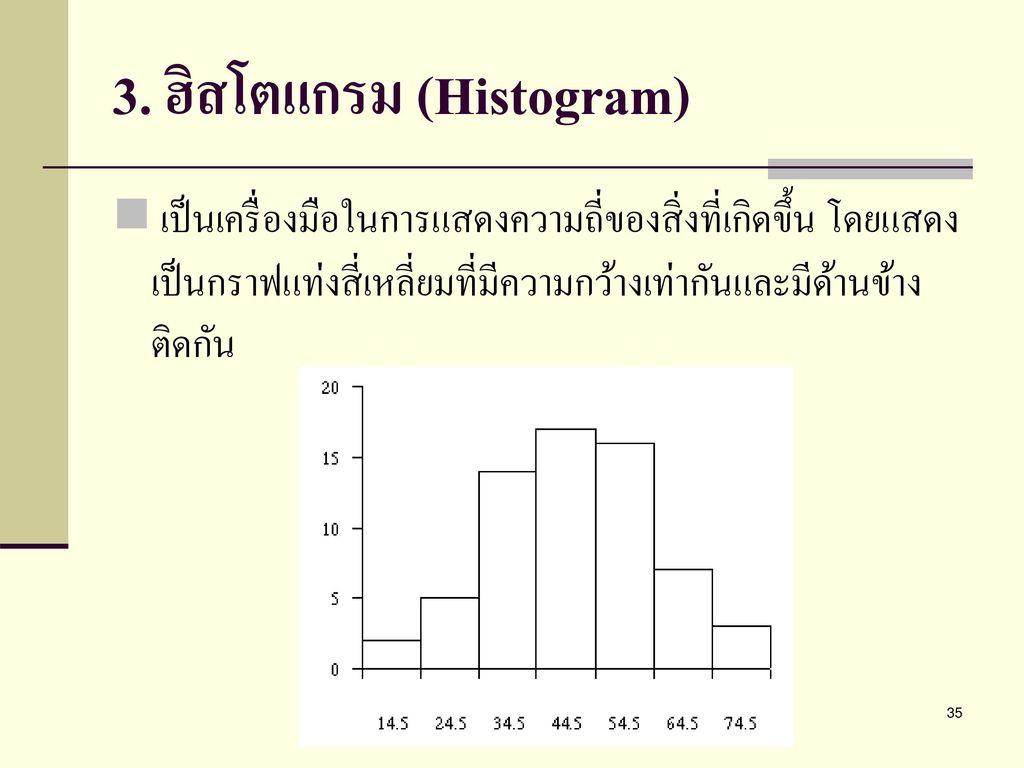 3. ฮิสโตแกรม (Histogram)
