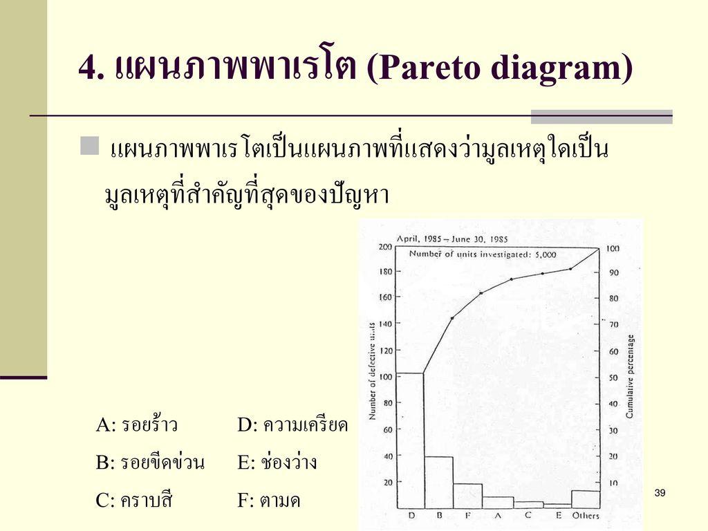 4. แผนภาพพาเรโต (Pareto diagram)