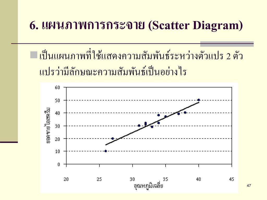 6. แผนภาพการกระจาย (Scatter Diagram)