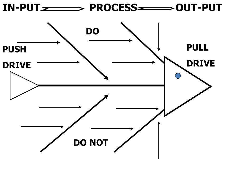 IN-PUT PROCESS OUT-PUT DO PULL DRIVE PUSH DRIVE DO NOT