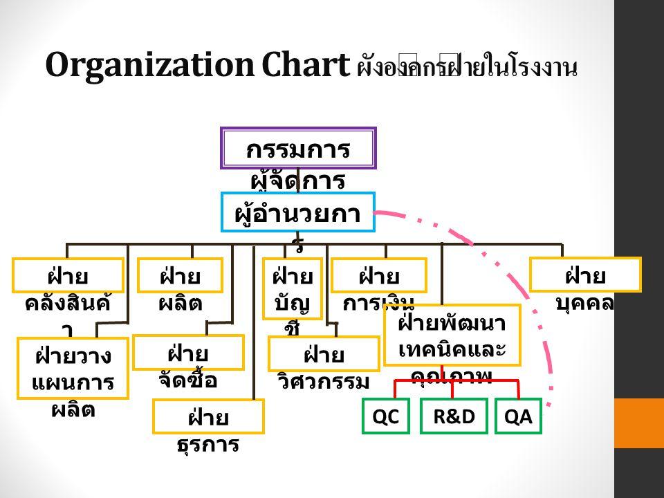 Organization Chart ผังองค์กรฝ่ายในโรงงาน