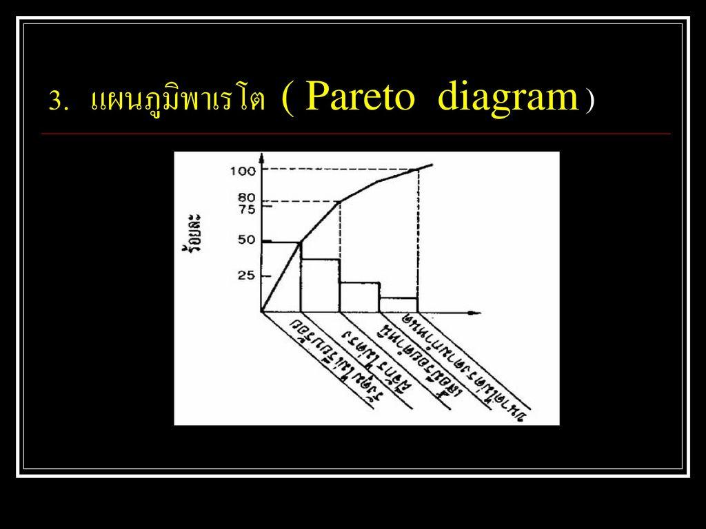 3. แผนภูมิพาเรโต ( Pareto diagram )