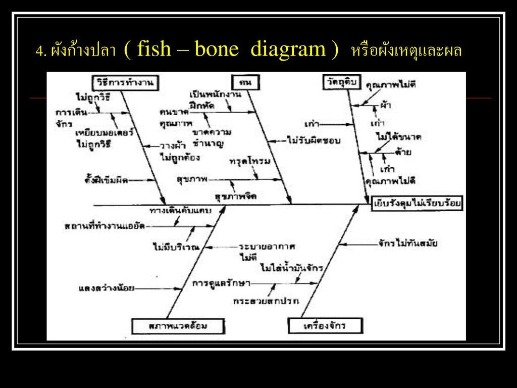 4. ผังก้างปลา ( fish – bone diagram ) หรือผังเหตุและผล