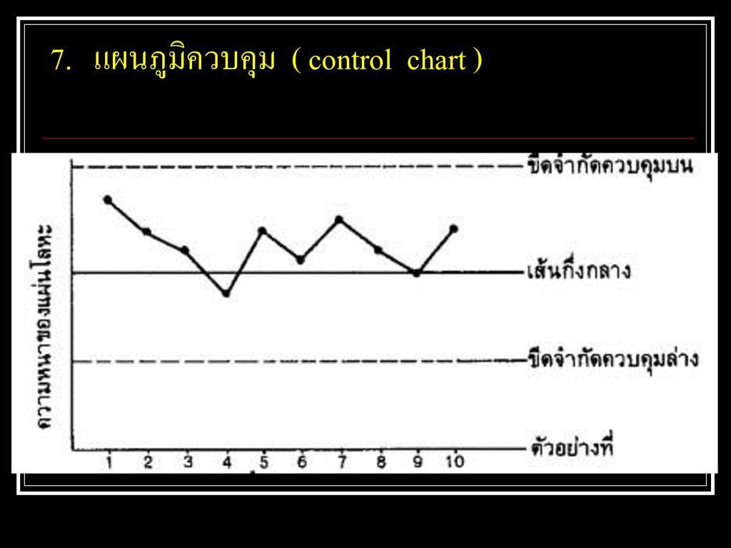 7. แผนภูมิควบคุม ( control chart )