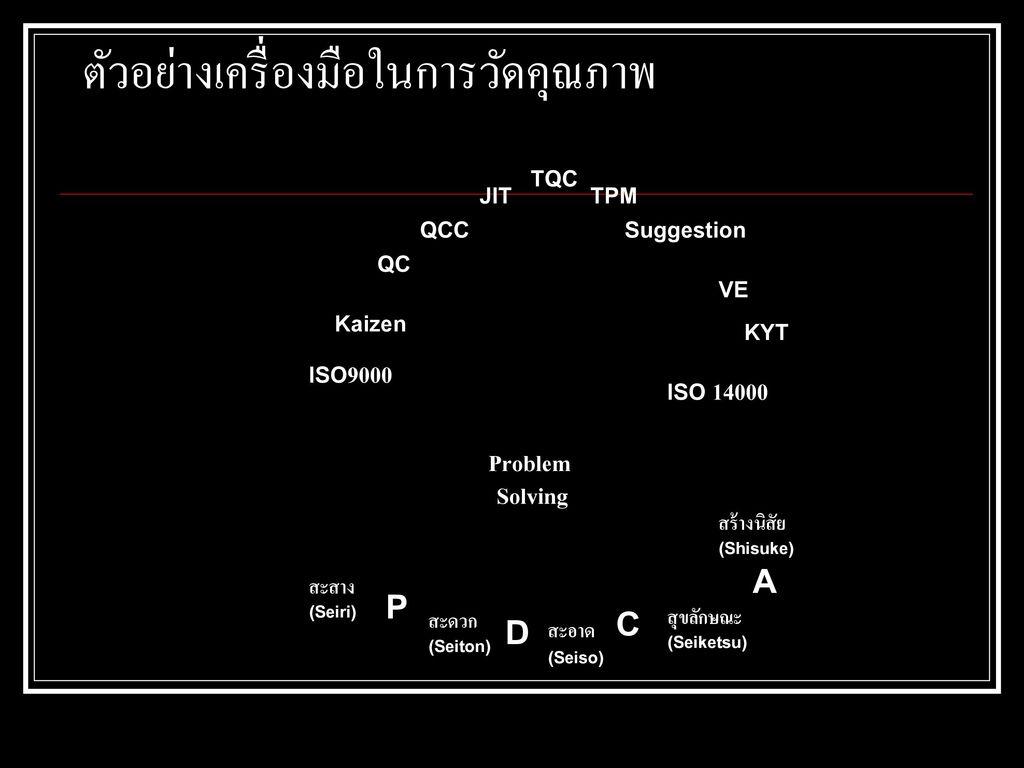 ตัวอย่างเครื่องมือในการวัดคุณภาพ