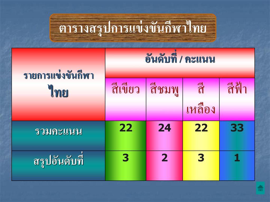 ตารางสรุปการแข่งขันกีฬาไทย