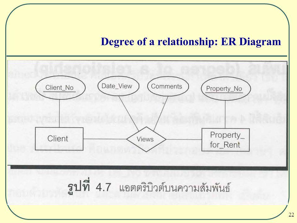 Degree of a relationship: ER Diagram