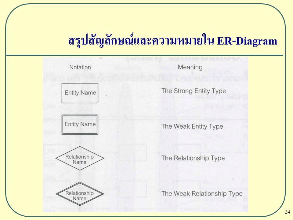 สรุปสัญลักษณ์และความหมายใน ER-Diagram