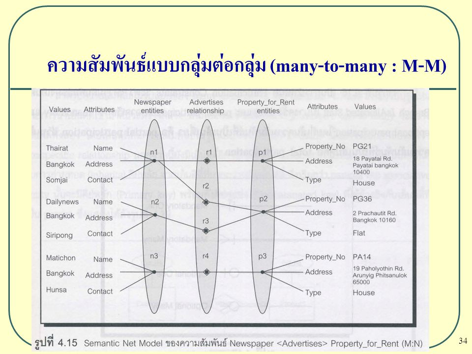 ความสัมพันธ์แบบกลุ่มต่อกลุ่ม (many-to-many : M-M)