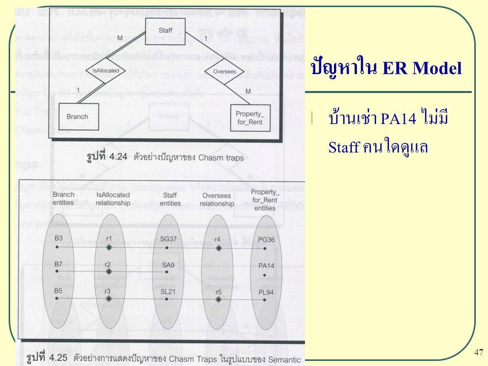 ปัญหาใน ER Model บ้านเช่า PA14 ไม่มี Staff คนใดดูแล