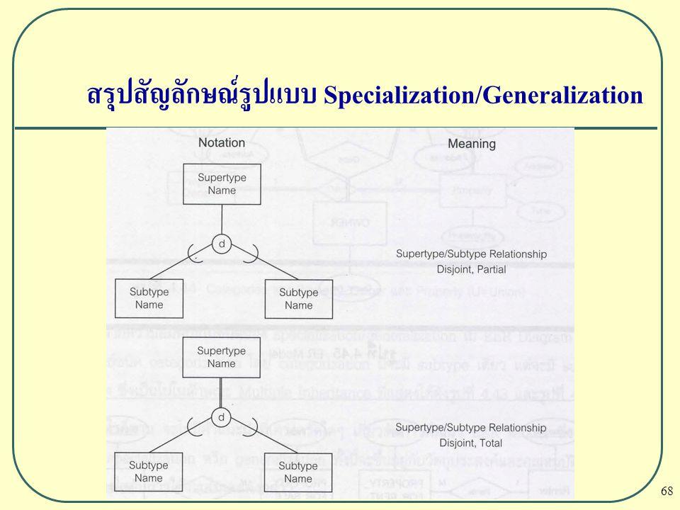 สรุปสัญลักษณ์รูปแบบ Specialization/Generalization
